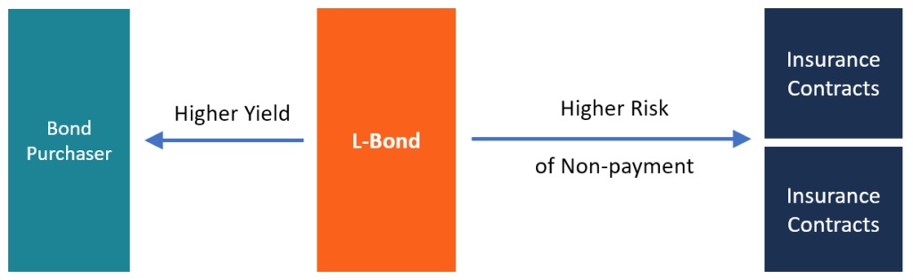 L Bond Diagram