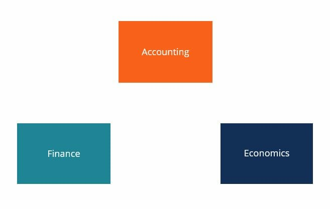 accounting language of business