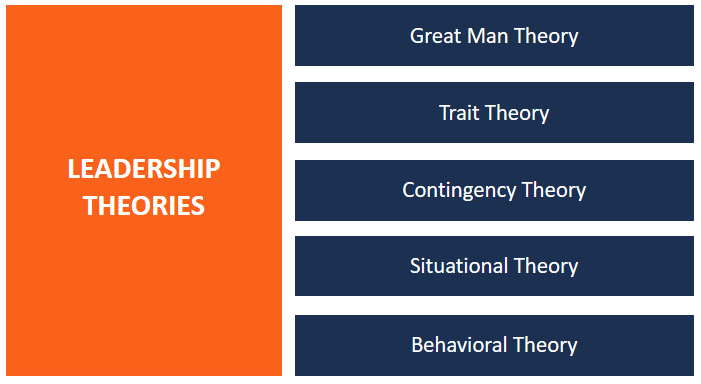 Key Leadership Theories (diagram)