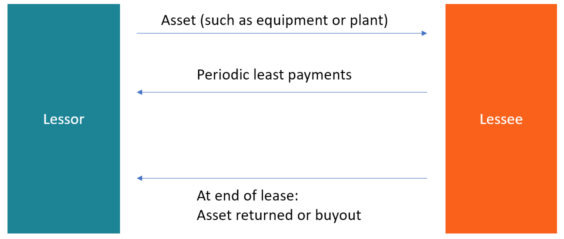 Lessor Vs Lessee What You Need To Know About How Leases Work