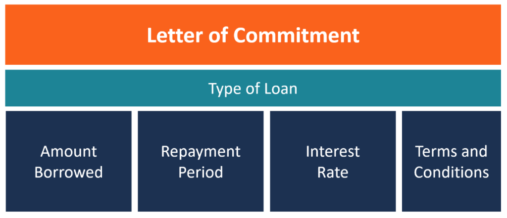 Letter of Commitment (commitment letter) diagram