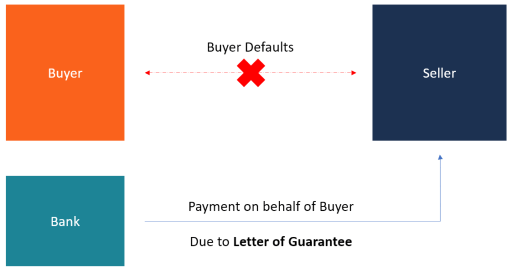 Letter Of Guarantee How And When To Use A Letter Of Guarantee
