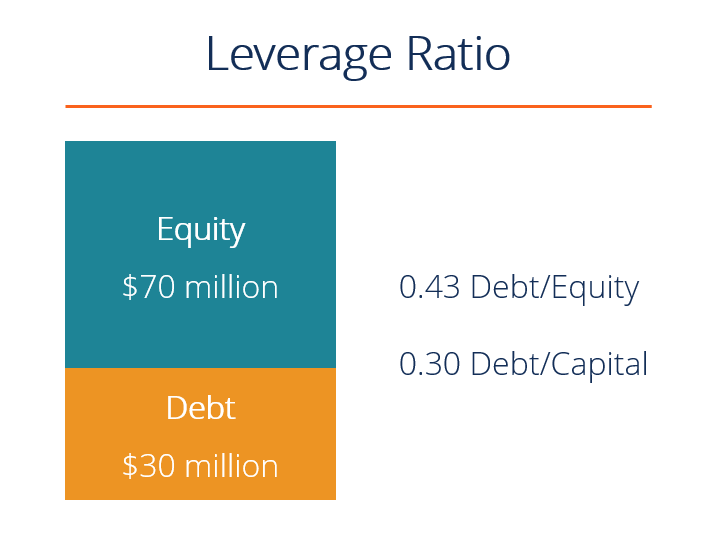 leverage ratios - example