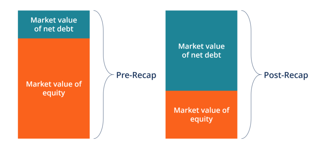 Diagram of Leveraged Recapitalization