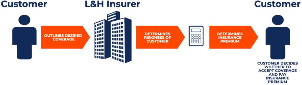 Life and Health Insurers