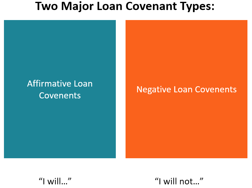 Loan Covenant - types of covenants