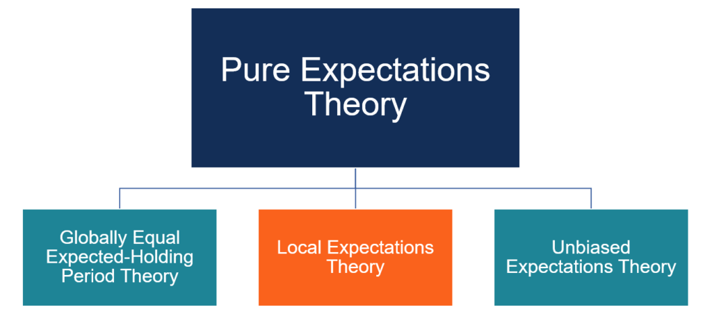 Local Expectations Theory