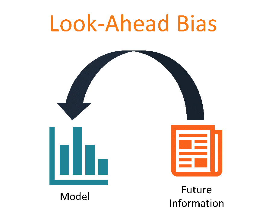 Look-Ahead Bias