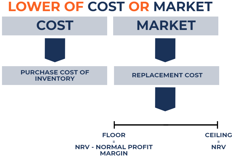 Lower Cost or Market