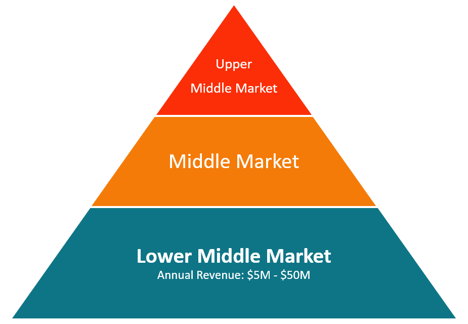 Lower Middle Market