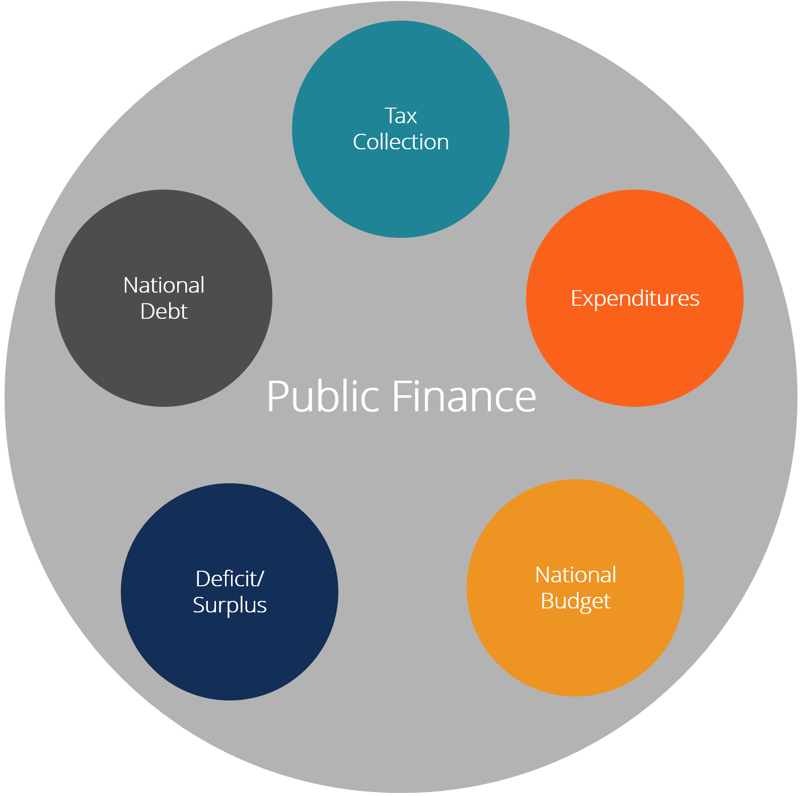 Public Finance Overview Example How Government Works Consider The State Diagram Below And Implement It In Ladder Logic You