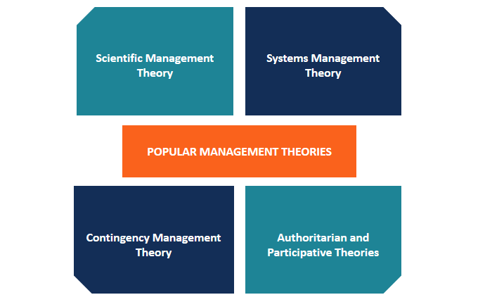 Popular Management Theories