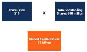 Market Capitalization Example