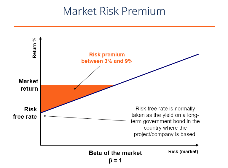 financial markets and market risk calculations Powering the world's financial markets with data, technology and innovation , data and information services trade processing risk and regulatory compliance.