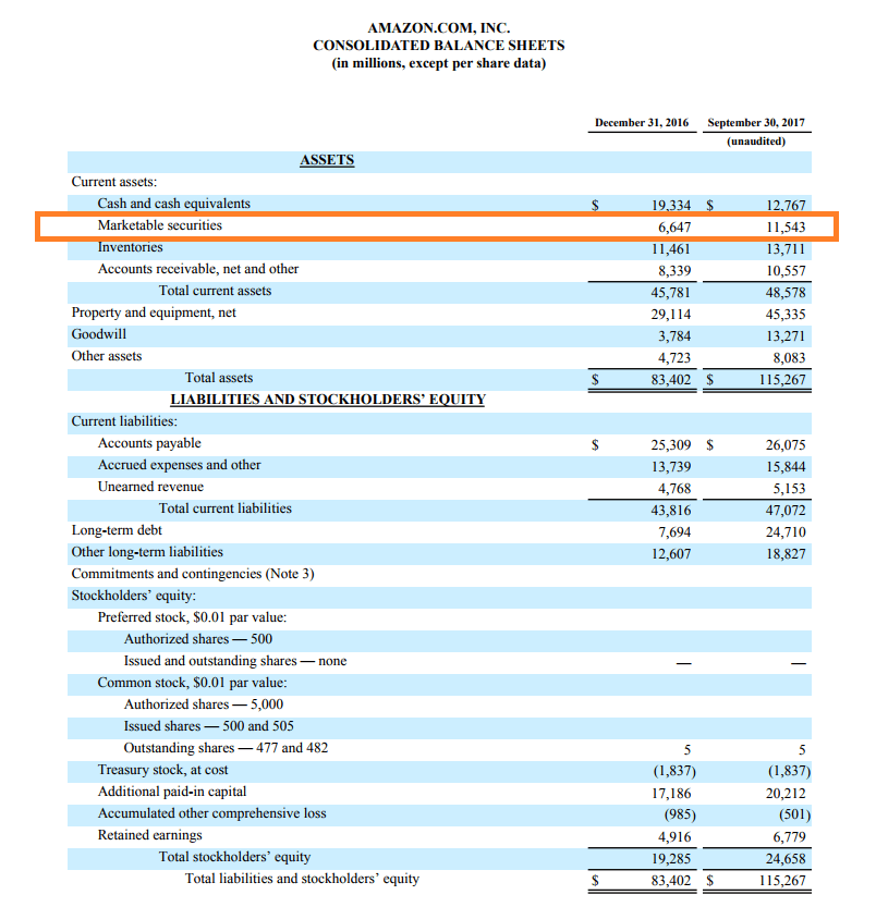 Amazon Balance Sheet - Marketable Securities