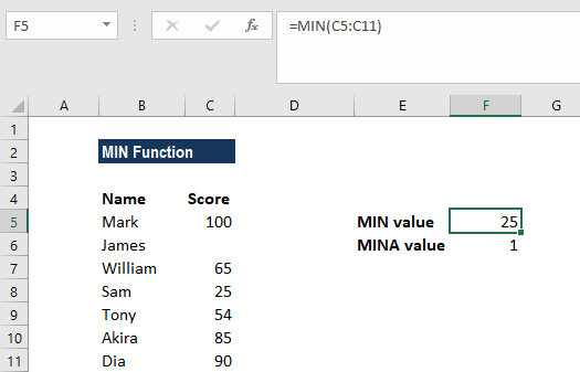 MIN Function - Example 1a