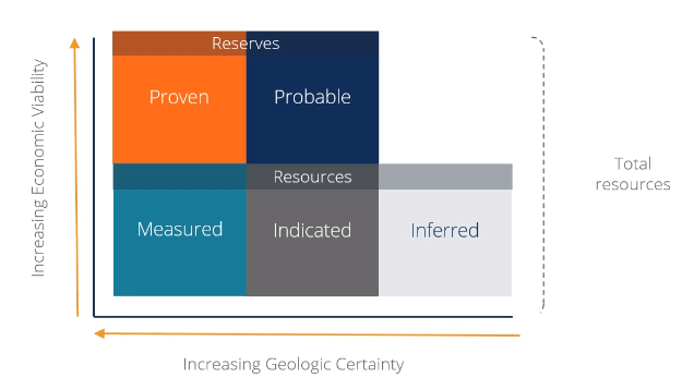 Mining valuation diagram