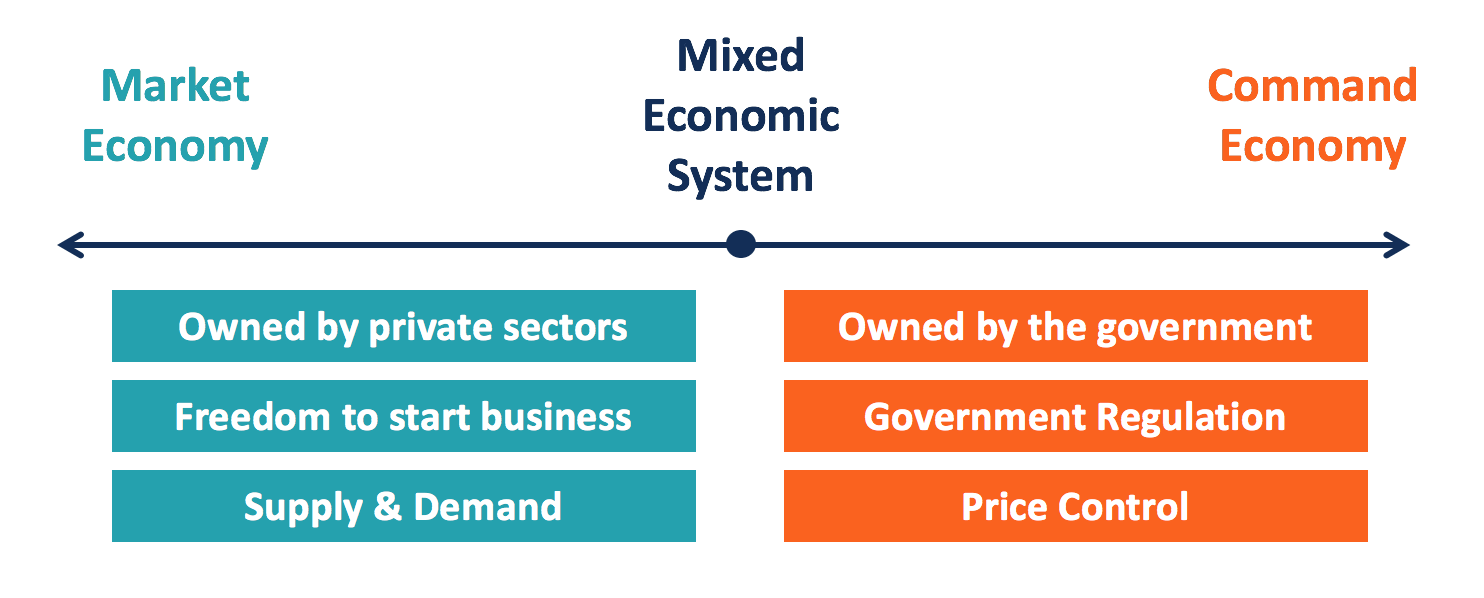 Mixed Economic System Overview How It Works Pros And Cons