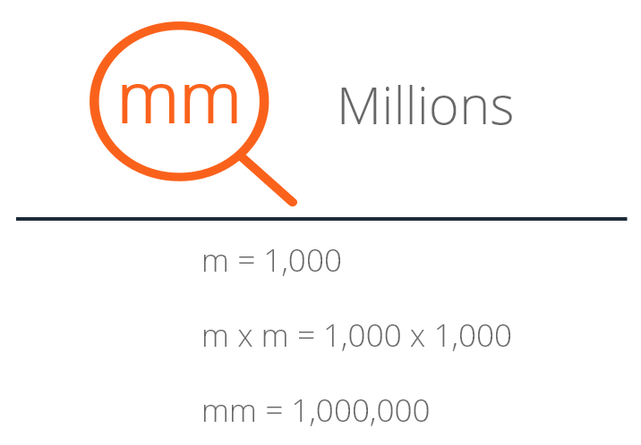 mm millions - diagram