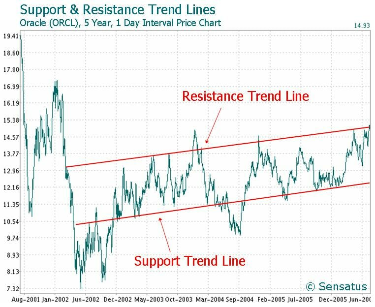 support level trend line in momentum investing