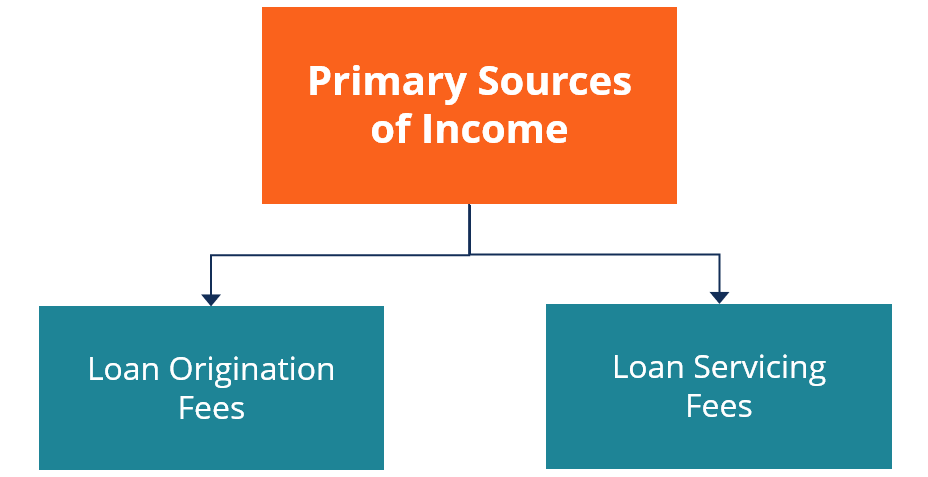 Primary Sources of Income