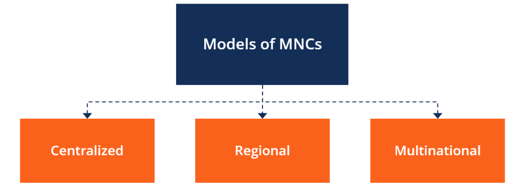 Models of MNCs