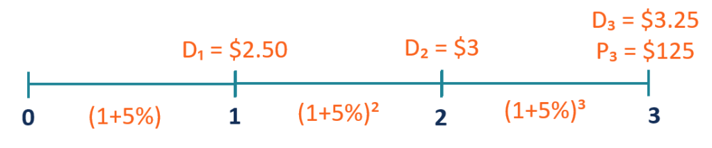 Multiple-Period DDM - Example