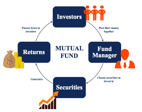 How Mutual Funds Work - Diagram