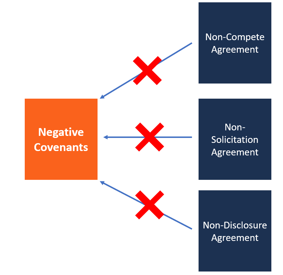 Negative Covenant Overview Examples Restrictions