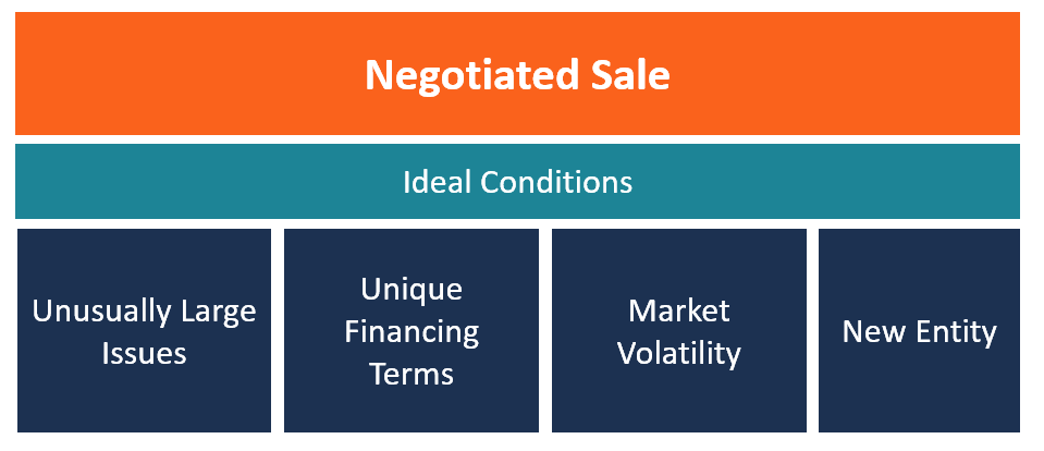 Ideal Conditions for a Negotiated Sale (diagram)