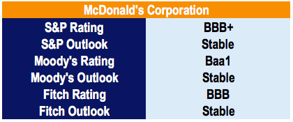 McDonald's Credit Ratings - debt/ebitda