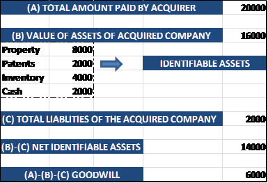net identifiable assets example