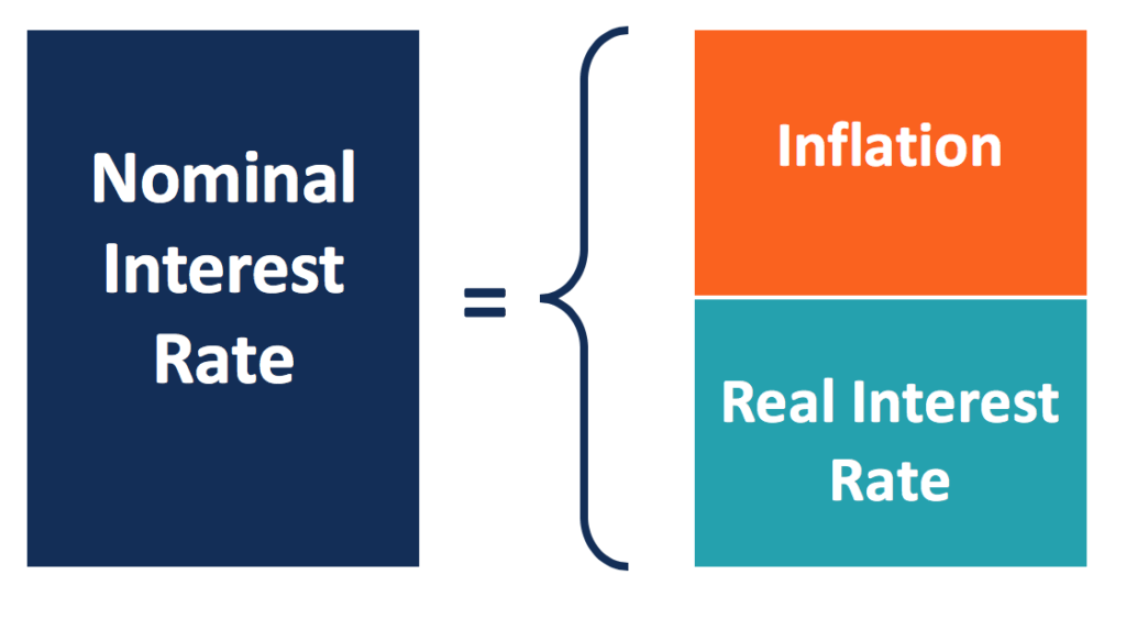 Nominal Interest Rate - Formula