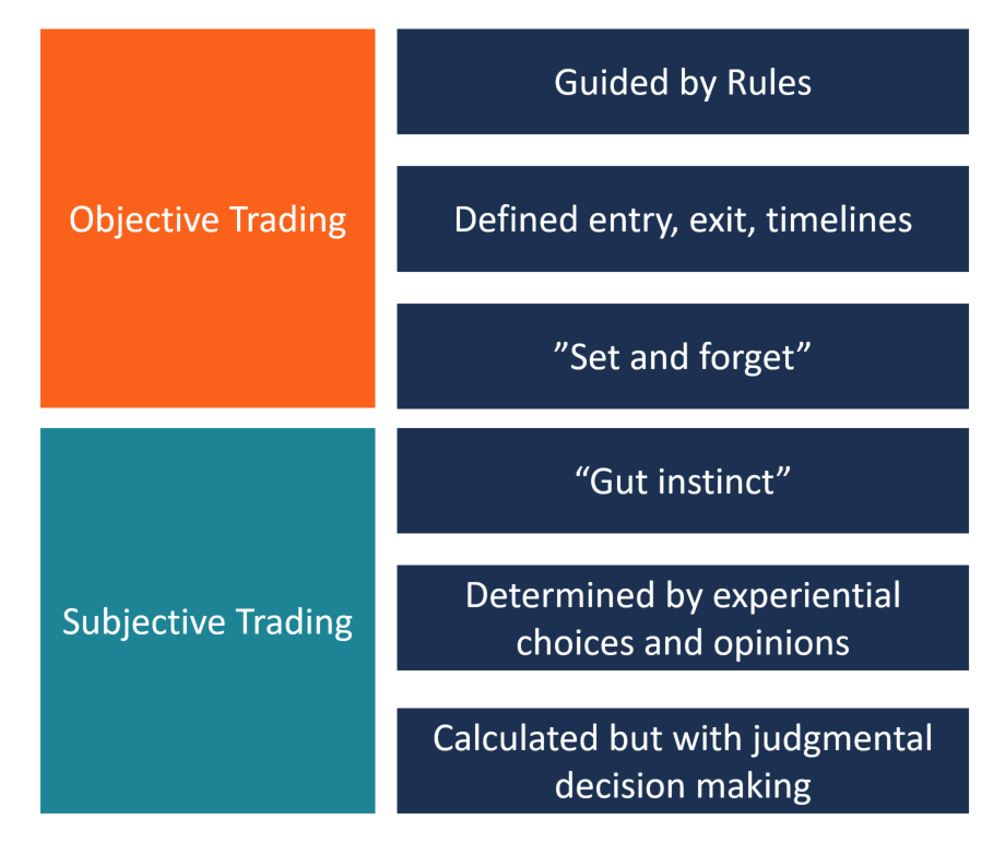 Objective vs Subjective Trading Diagram