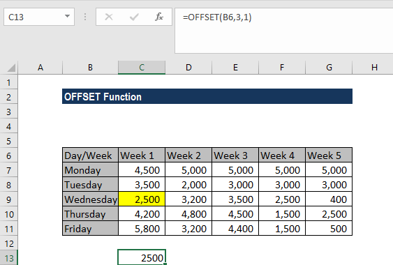 OFFSET Function - Example 1