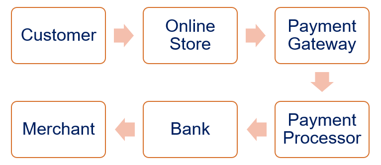 Online Payment Transactions