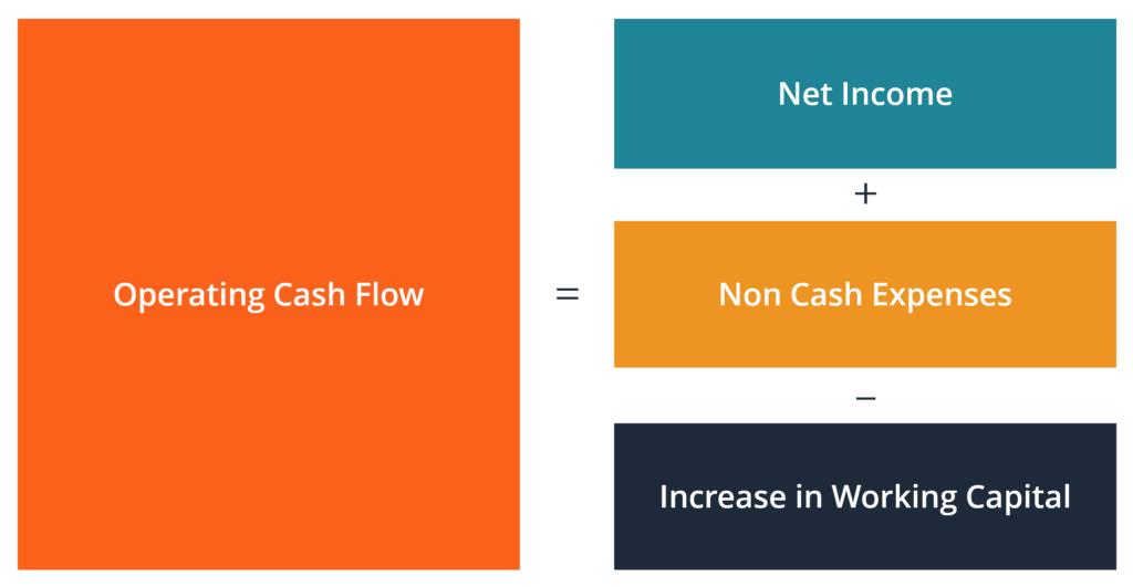Operating Cash Flow Formula and Diagram