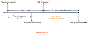 Operating Cash Cycle