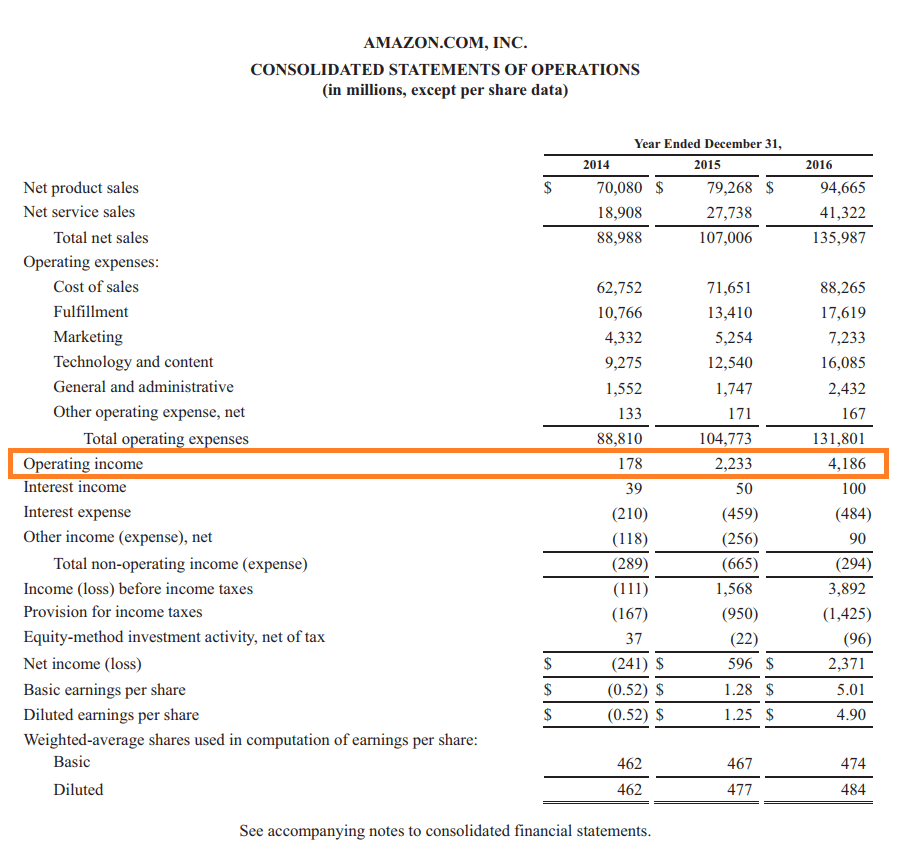 Operating Income on the Income Statement of Amazon Inc.