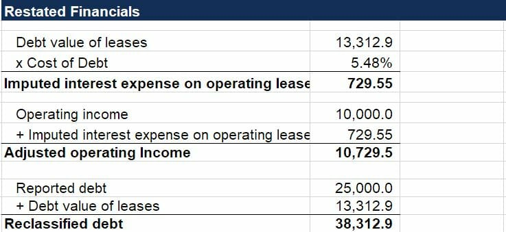 Operating Lease - Financial Statements
