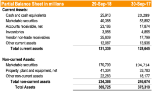 Apple - Partial Balance Sheet