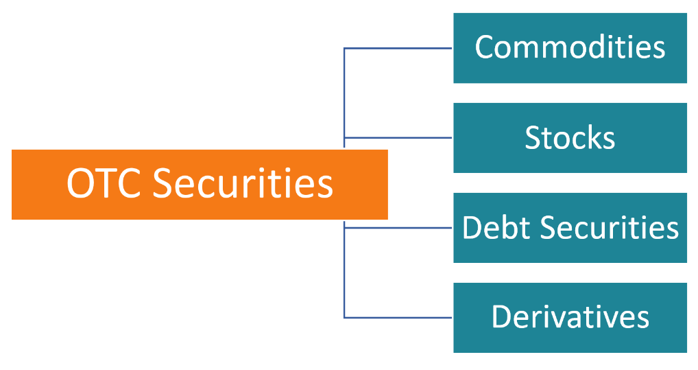 OTC Securities