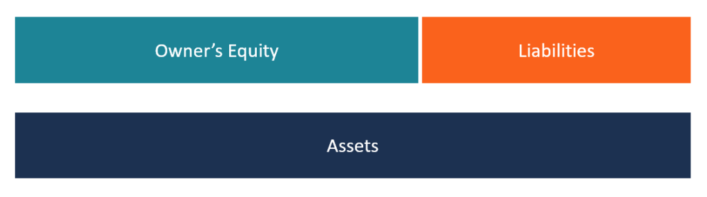 Owner's Equity Diagram