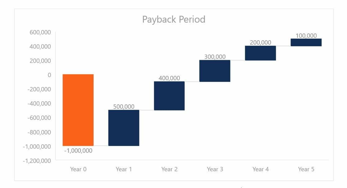 Payback period learn how to use calculate the payback for Payback period template