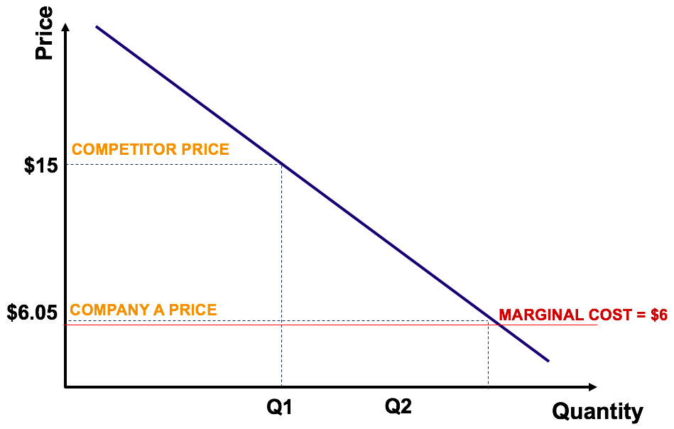 Example of Penetration Pricing