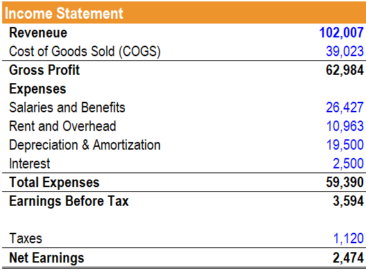 Example - Income Statement