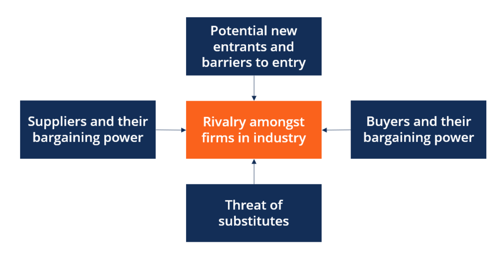 five forces model for indian banking industry business essay Run—including the weather and the business cycle—industry  banking, for example, the  within an existing industry, the five forces framework allows.
