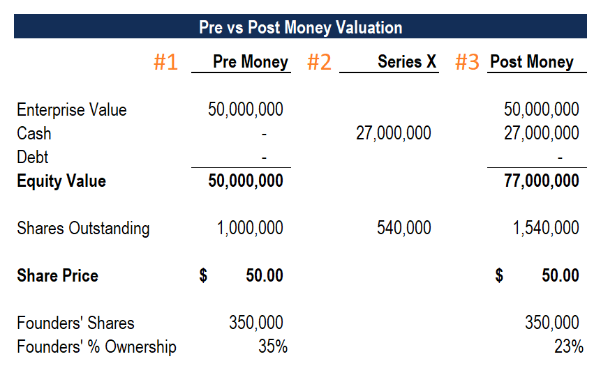 Post Money Valuation Example