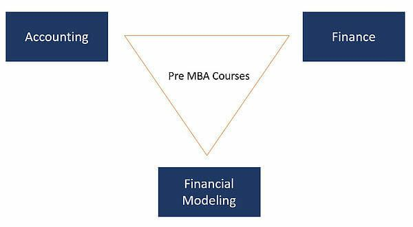 Pre MBA Courses