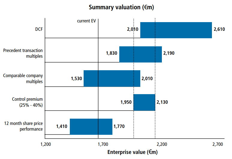 Valuation Football Field - Example 2